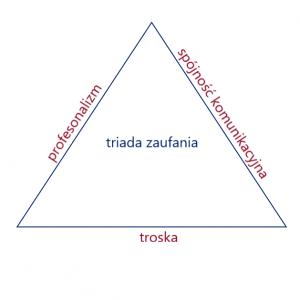 triada zaufania